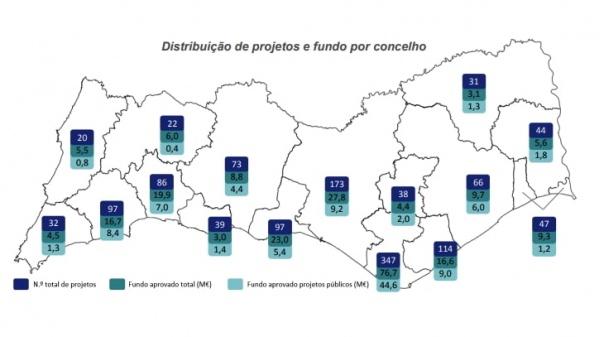 Taxa de execução do PO Algarve ultrapassa os 50%